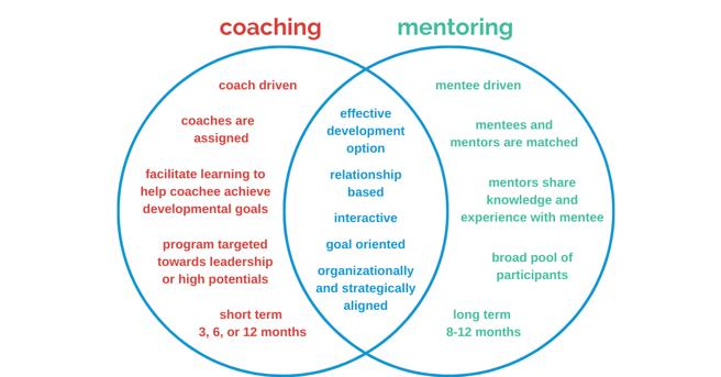 coaching vs mentoring venn diagram
