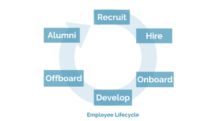 employee lifecycle